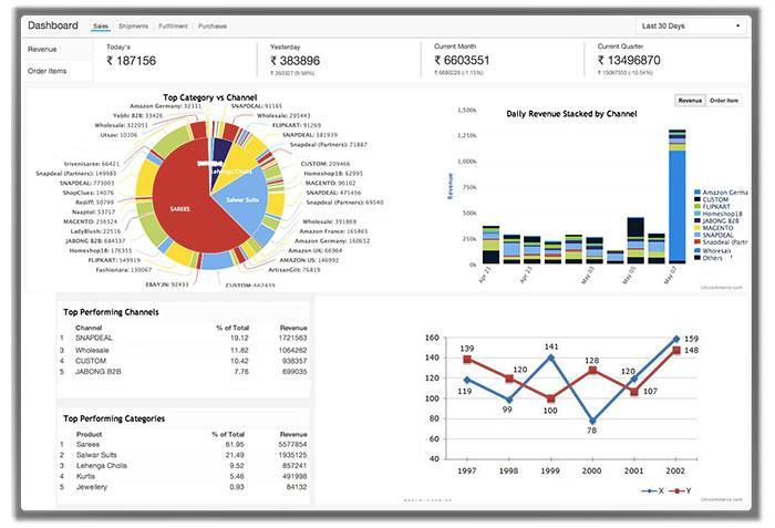 Unicommerce Dashboard & Report Management Software
